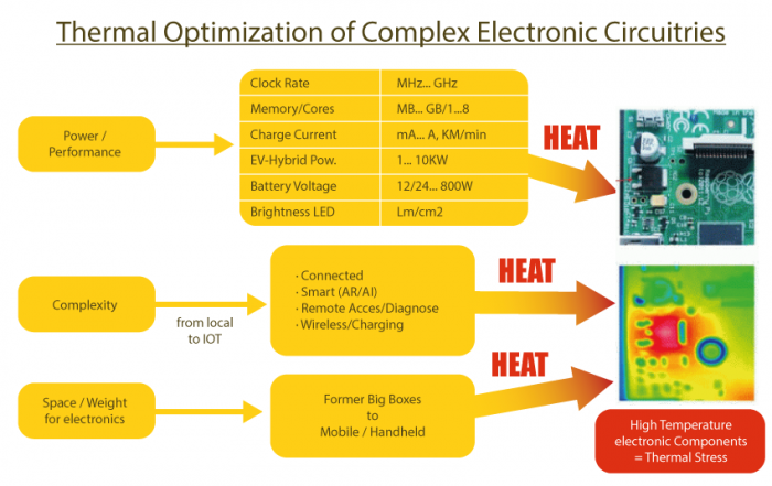 Thermal optimization of complex electronic circutries